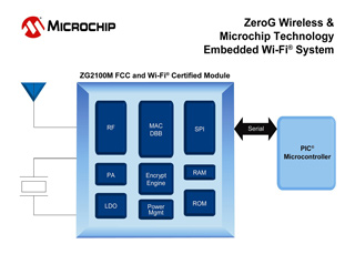 Microchip Technology стала хозяином ZeroG Wireless