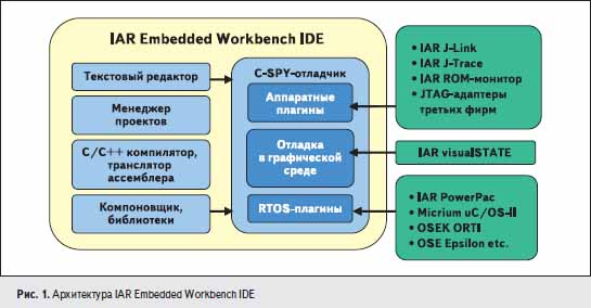 Архитектура IAR Embedded Workbench IDE