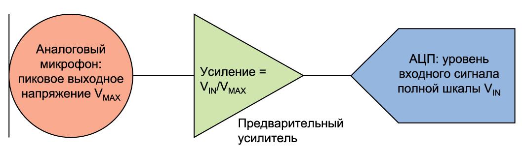 Согласование выходного сигнала аналогового микрофона свходным уровнем АЦП при помощи предварительного усилителя