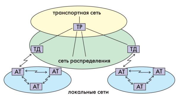 Классификация сетей передачи данных