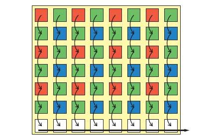 Рис. 2. Последовательность считывания ячеек ПЗС-матрицы