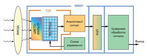 Рис. 5. Структурная схема матриц ПЗС и КМОП