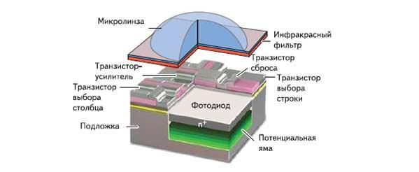 Рис. 7. Структура КМОП-матрицы с микролинзой