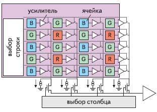 Рис. 4. Последовательность считывания ячеек КМОП-матрицы