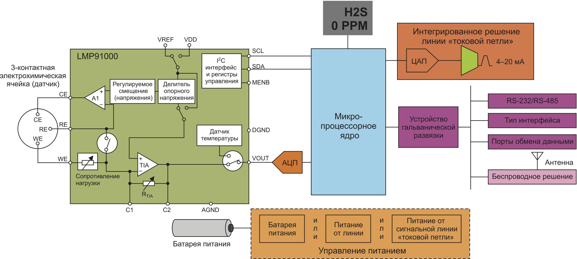 Типовая схема включения микросхемы LMP91000