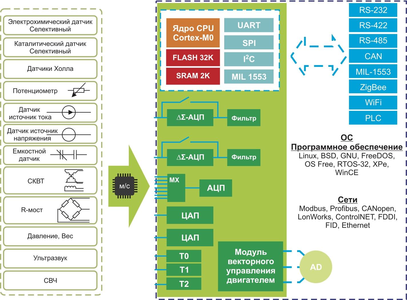 Структурная схема комплекта микросхем обработки датчиков компании «Миландр»
