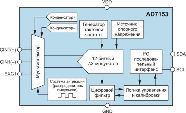 Функциональная схема микросхемы AD7153