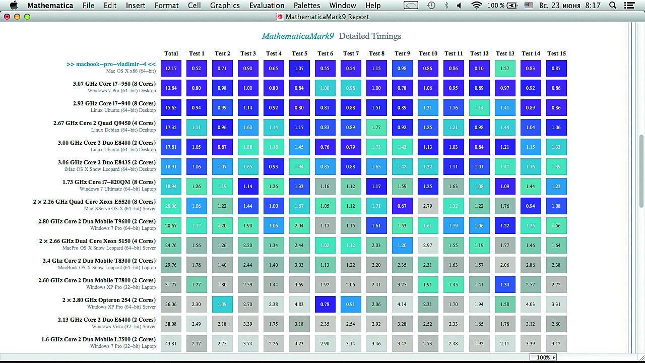 Часть отчета о времени вычислений в системе Mathematica 9