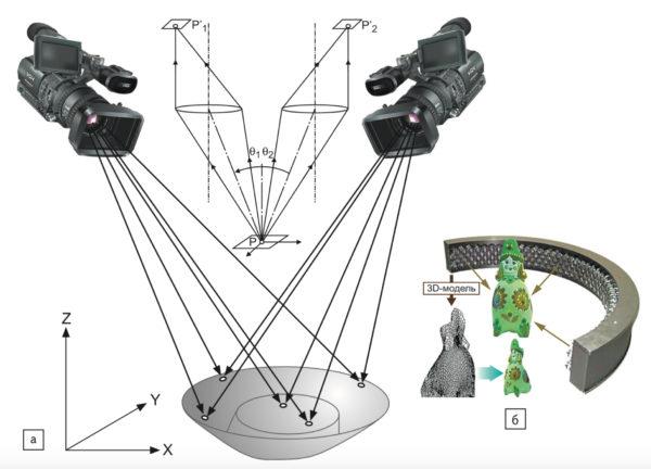 Методы регистрации объемных поверхностей: а) двухкамерная; б) многокамерная
