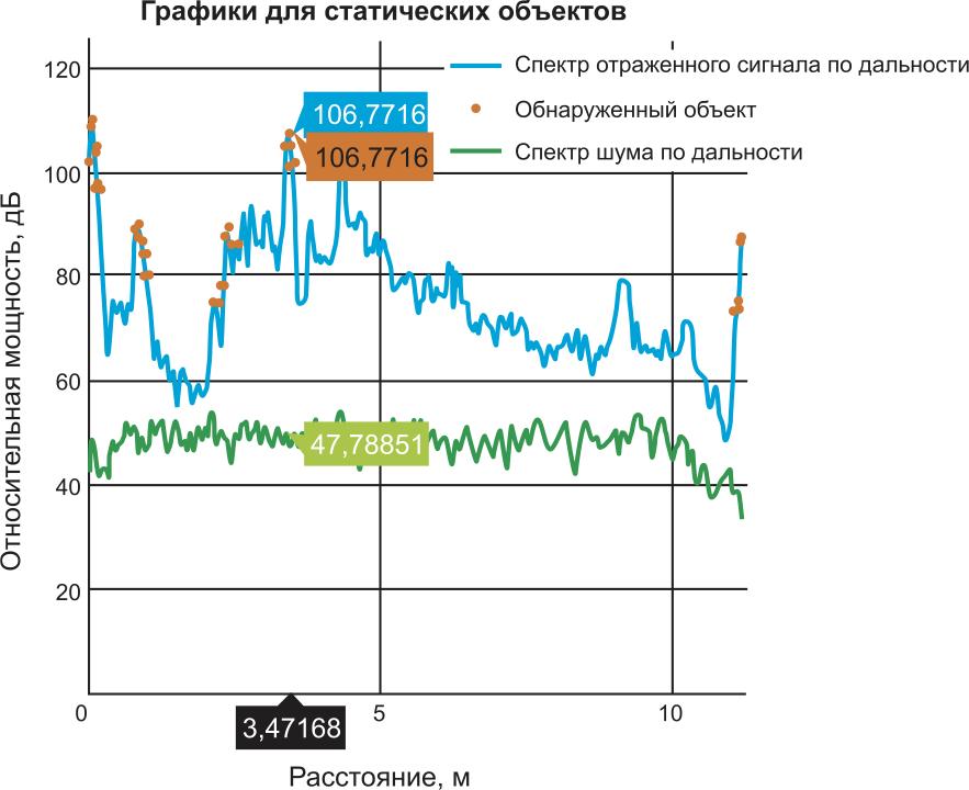mmWave_Demo_Visualizer: спектр