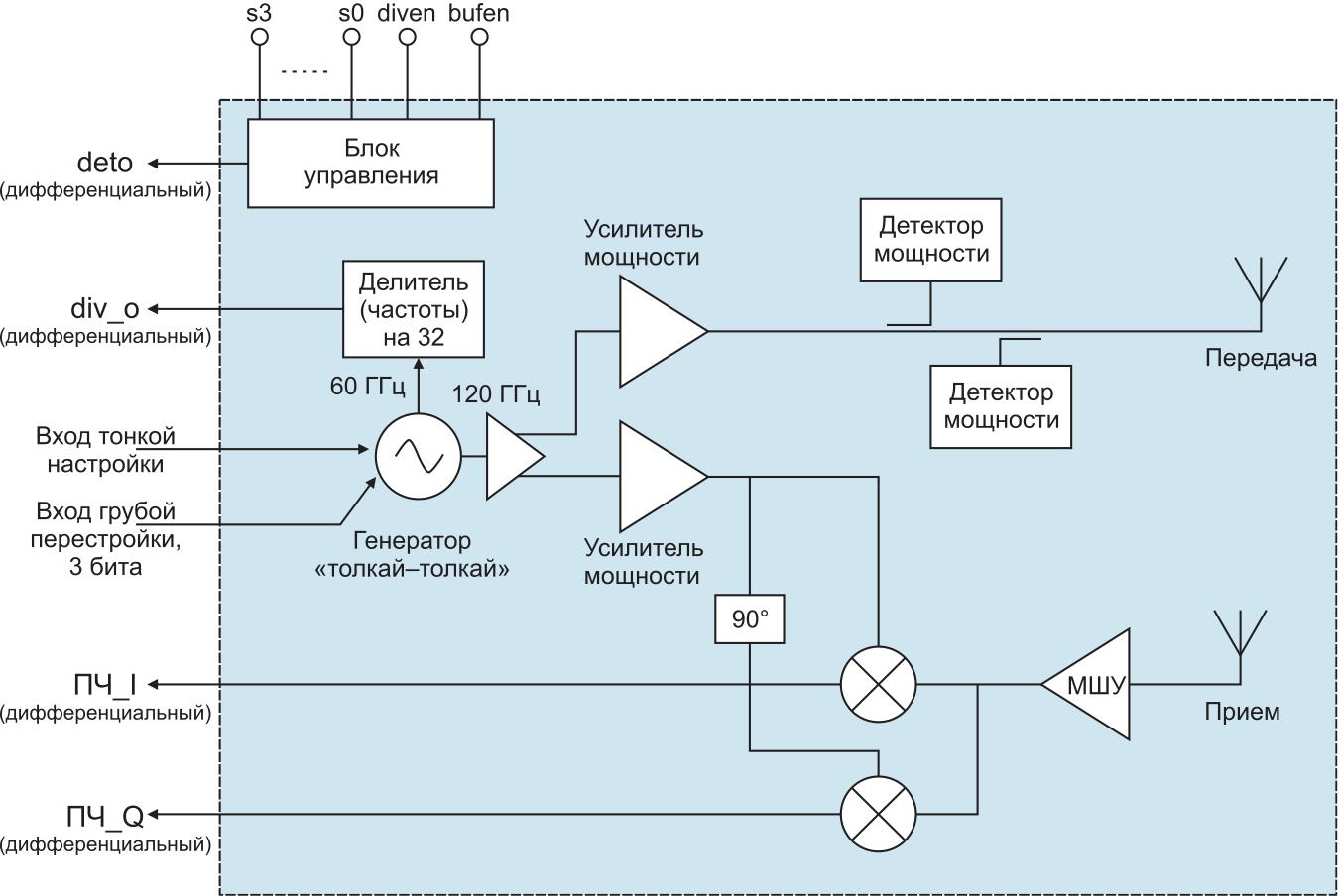 Структурная схема TRX_120_001