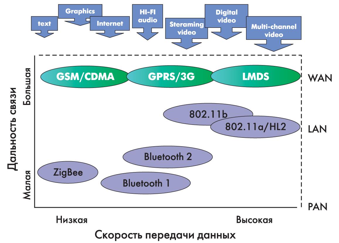 Позиционирование ряда технологий беспроводной передачи данных