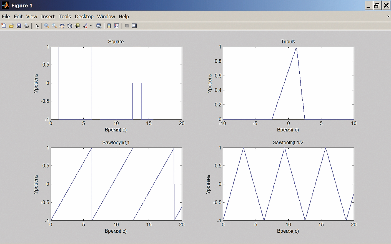 Окно с подокнами меандра, апериодического треугольного импульса, пилообразного периодического импульса и периодического треугольного импульса