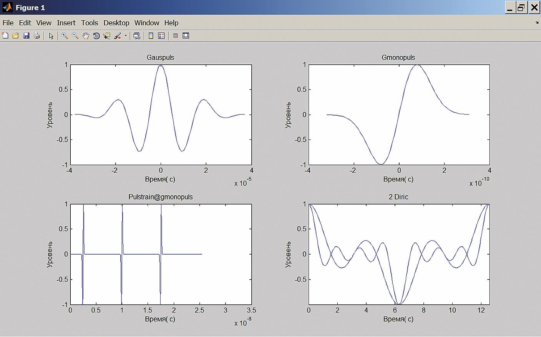 Временные диаграммы четырех сигналов, относящихся к функциям Гаусса
