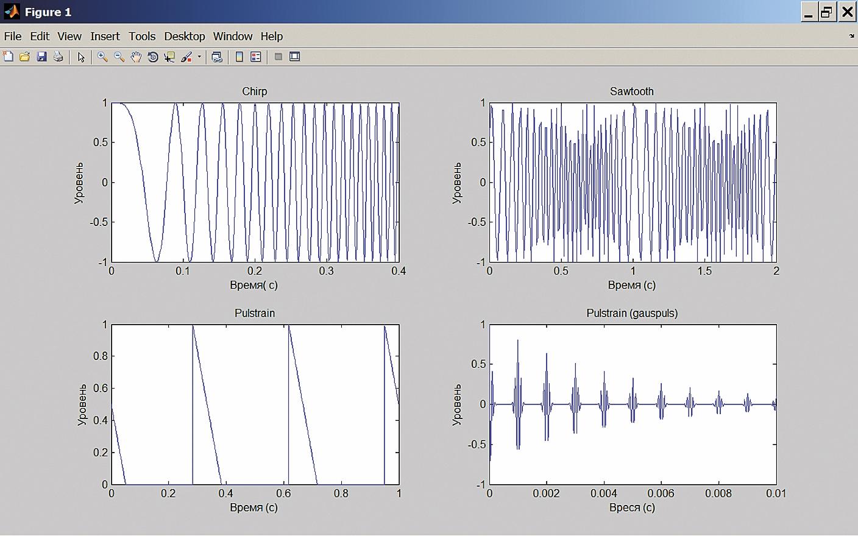 Сложные модулированные сигналы