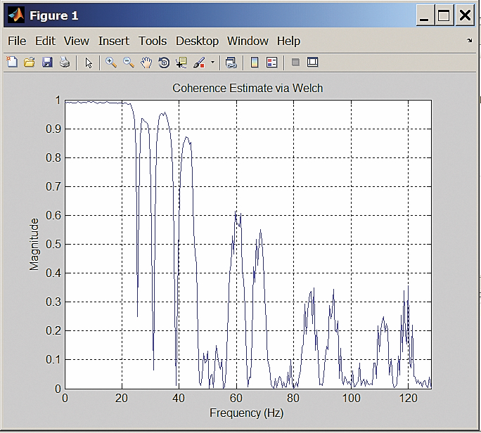 Зависимость квадрата модуля функции когерентности от частоты
