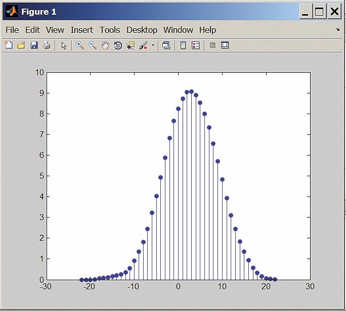 Кросс-корреляция сигналов