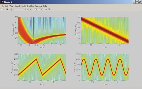 Построение спектрограмм сигналов, модулированных по различным законам: логарифмическому, линейному, треугольному и синусоидальному