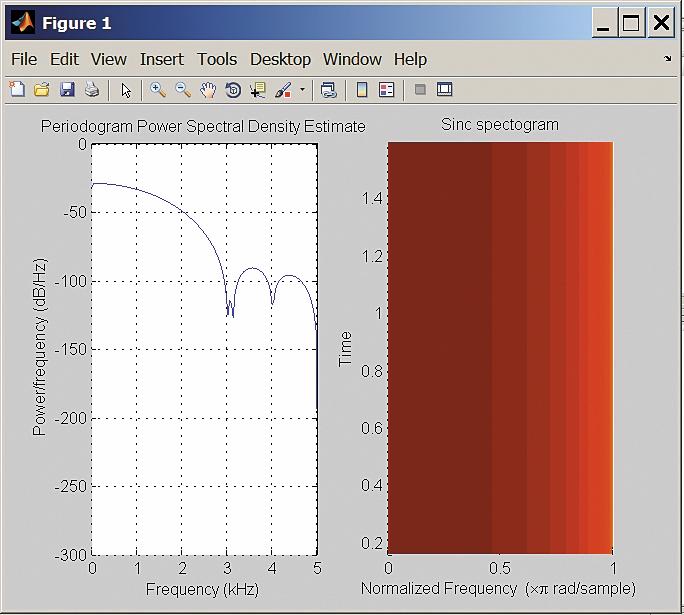 Сравнение периодограммы и спектрограммы сигнала sinc(t)