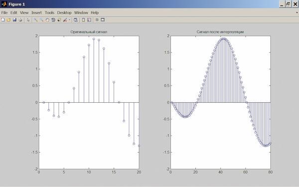 Интерполяция сигнала и увеличение частоты его дискретизации