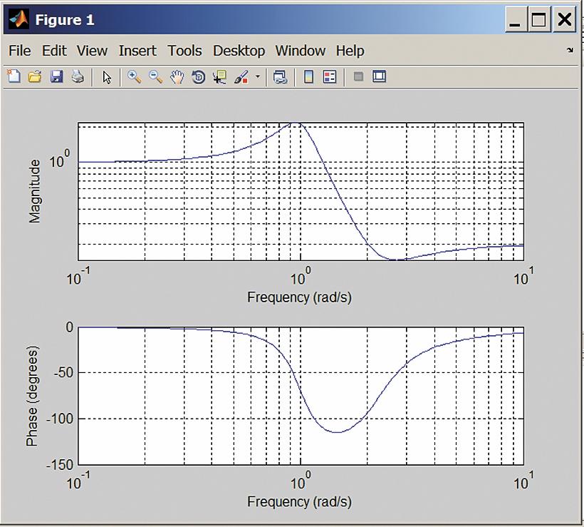 Построение логарифмической АЧХ и ФЧХ системы по ее операторной передаточной характеристике
