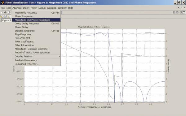 Характеристики аналогового эллиптического фильтра нижних частот