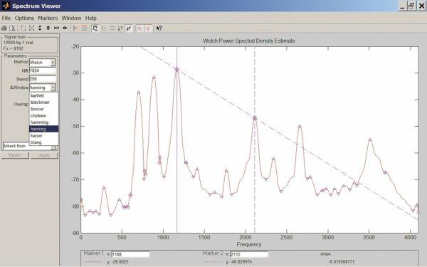 Спектр сигнала, полученный методом Уэлча, и средства его анализа