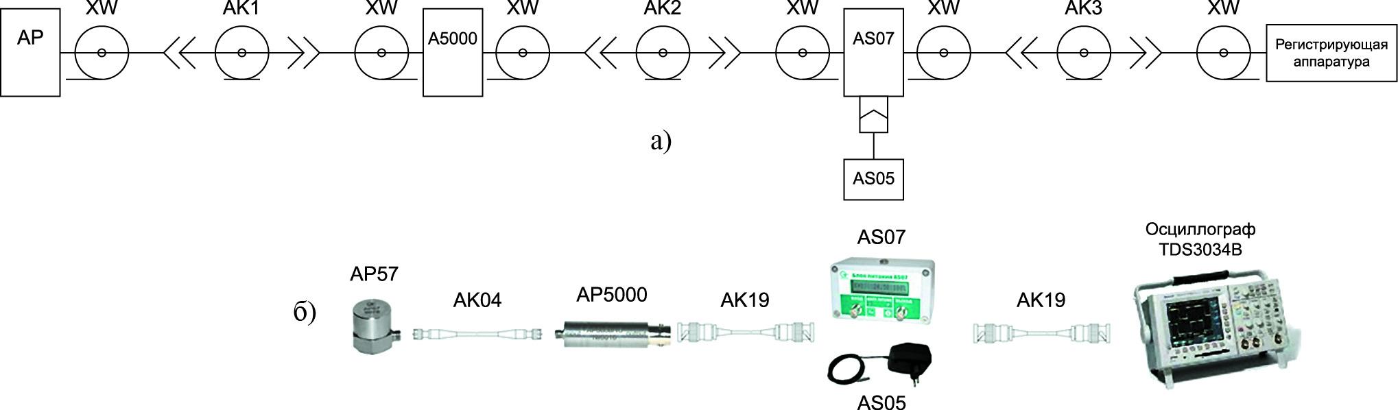 Пример схемы подключения и ее реализация для вибропреобразователя с зарядовым выходом с разъемным соединением и усилителем заряда АР5000