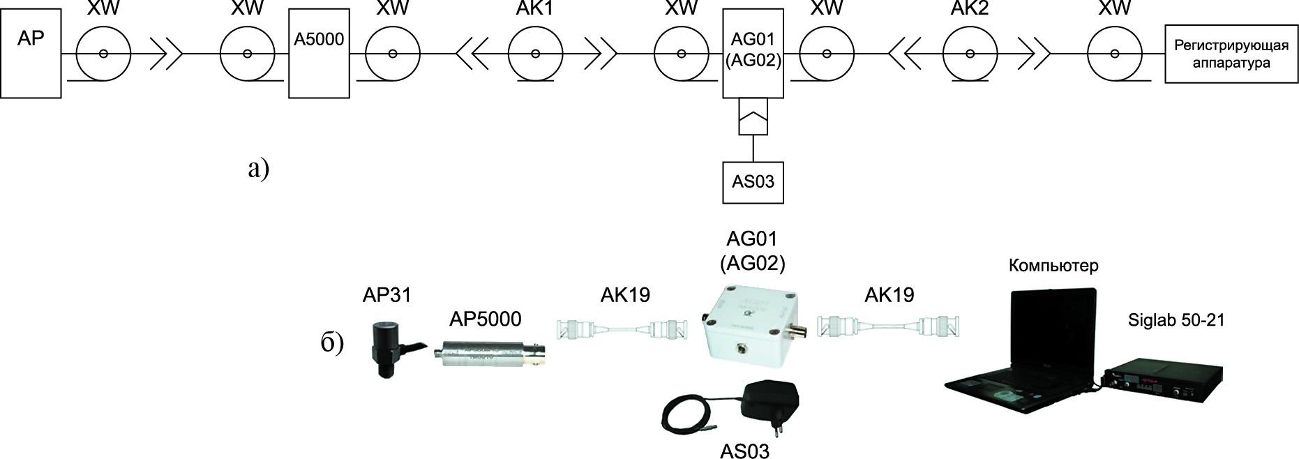 Пример схемы подключения и ее реализация для вибропреобразователя с зарядовым выходом и неразъемной заделкой соединительного кабеля с усилителем заряда АР5000