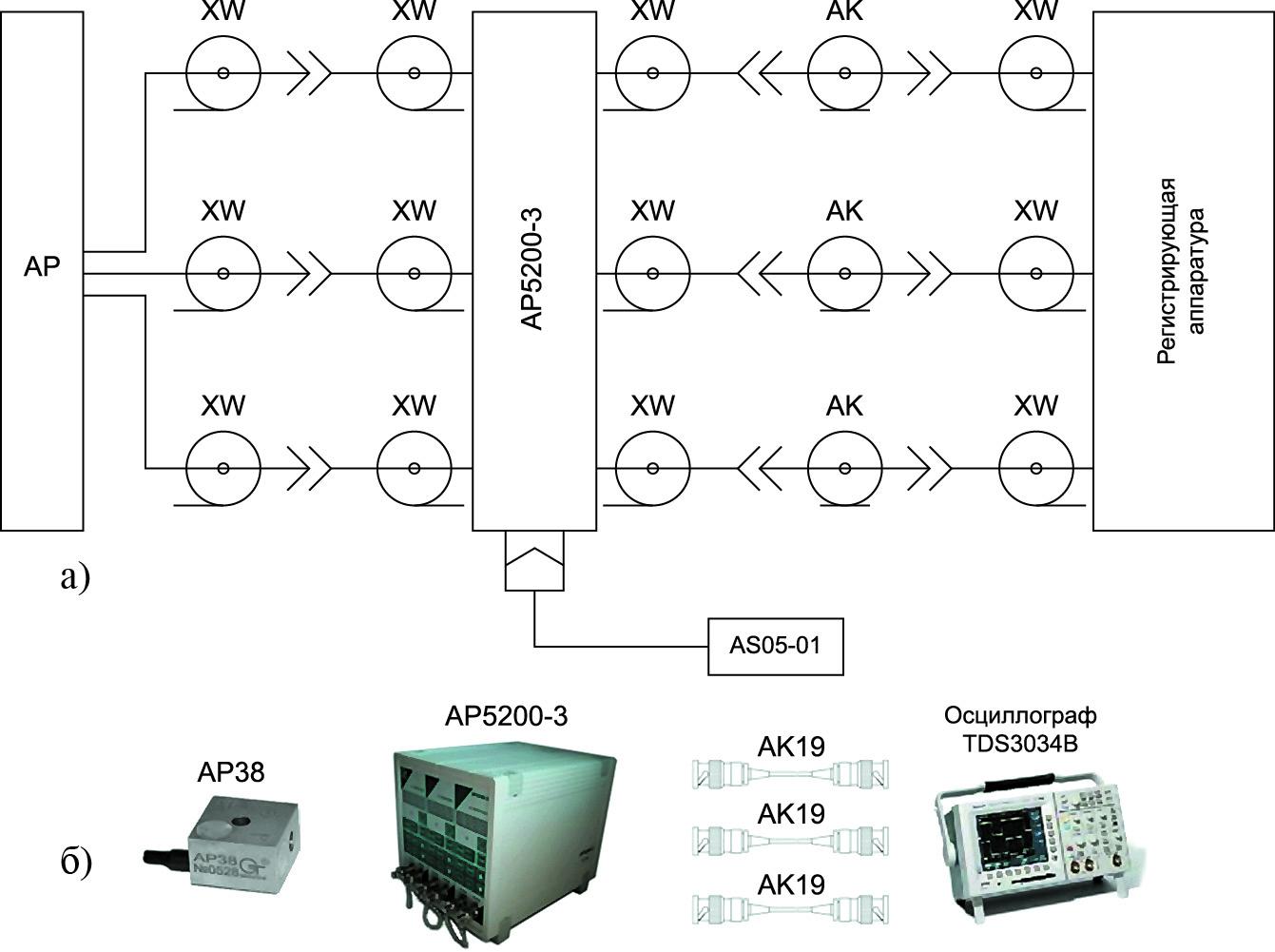 Пример схемы подключения  и ее реализация для трехкомпонентного вибропреобразователя с зарядовым выходом и неразъемной заделкой соединительного кабеля с измерительным усилителем напряжения и заряда АР5200-3