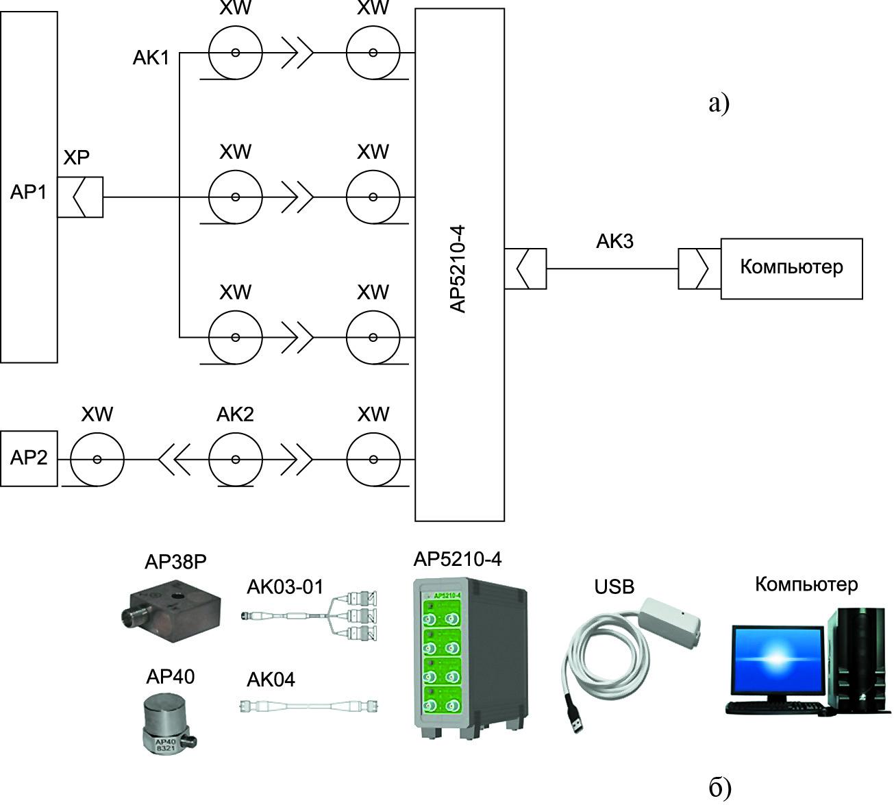 Пример схемы подключения и ее реализация для трехкомпонентного и однокомпонентного датчиков с зарядовым выходом и разъемным соединением с четырехканальным измерительным усилителем напряжения и заряда АР5210-4