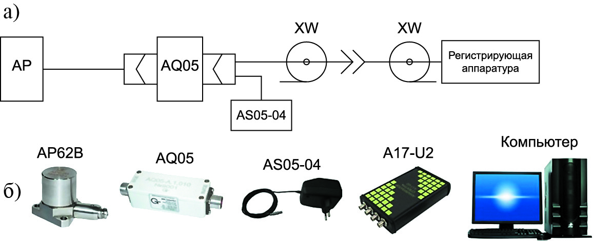 Пример схемы подключения и ее реализация для промышленного датчика с симметричным зарядовым выходом с дифференциальным усилителем заряда AQ05