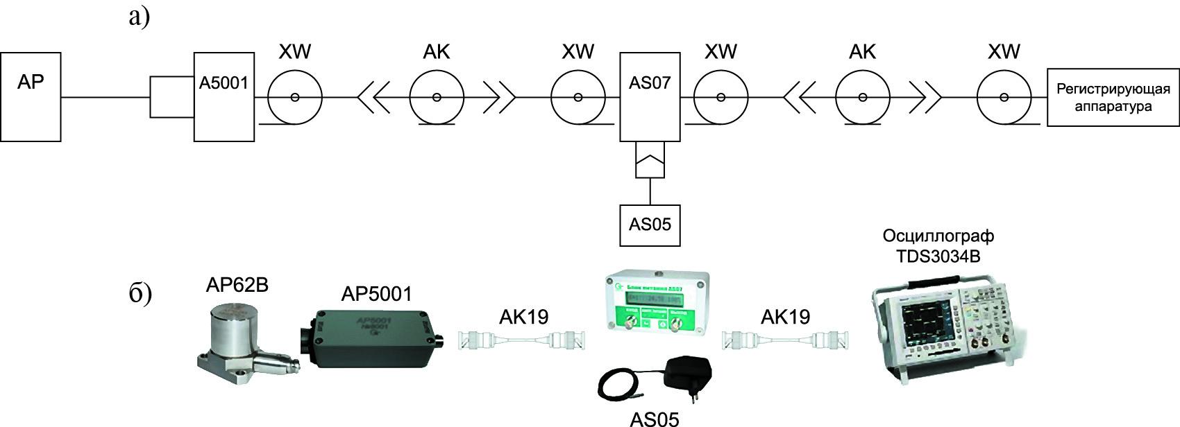 Пример схемы подключения и ее реализация для промышленного датчика с симметричным зарядовым выходом с дифференциальным усилителем заряда AР5001