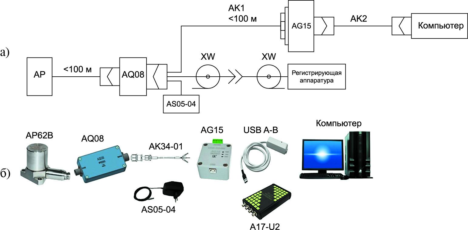 Пример схемы подключения и ее реализация для промышленного датчика с симметричным зарядовым выходом с дифференциальным усилителем заряда AQ08
