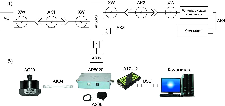 Пример схемы подключения и ее реализация для датчика силы с разъемным соединителем с усилителем заряда и напряжения АР5020