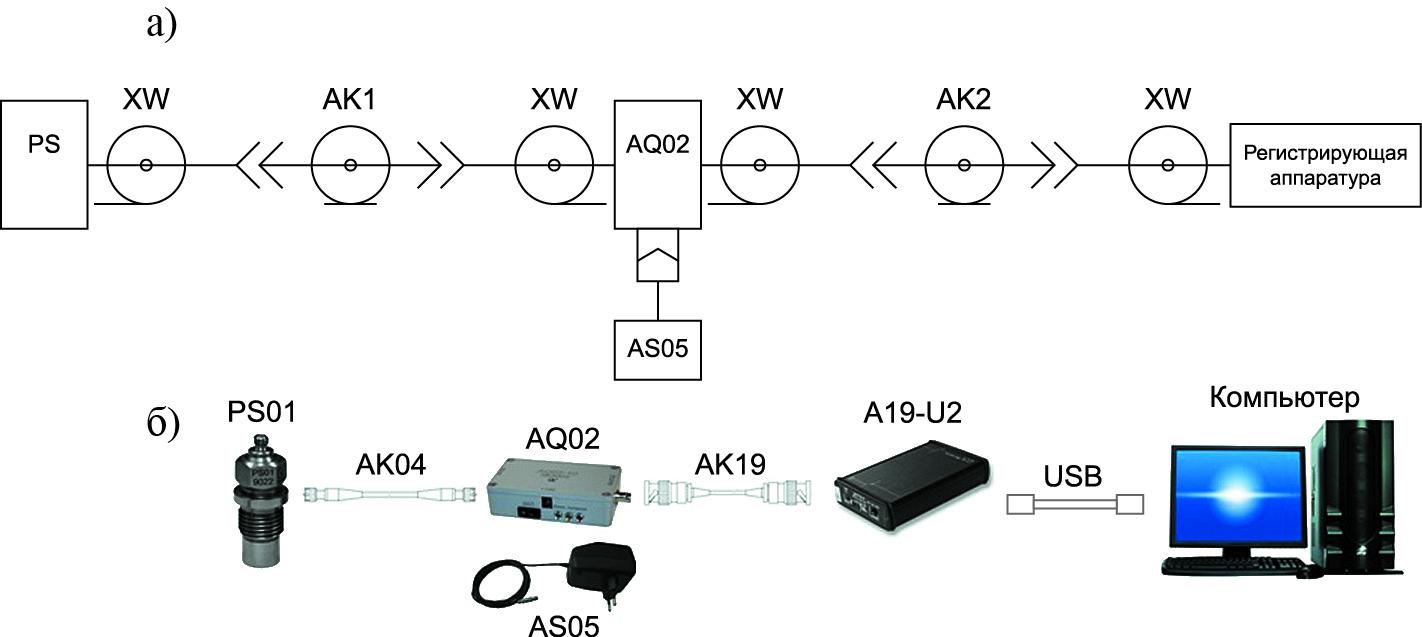 Пример схемы подключения и ее реализация для датчика динамического давления с зарядовым выходом и разъемным соединением с усилителем заряда AQ02