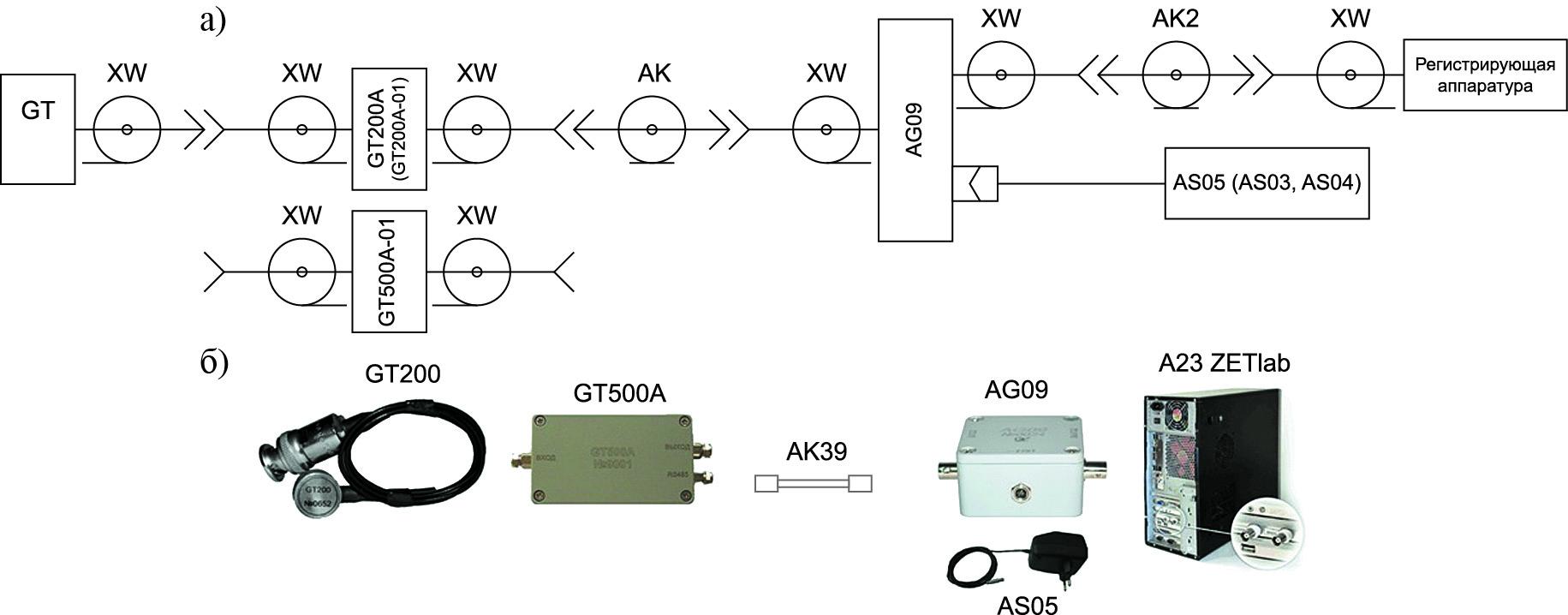 Пример схемы подключения и ее реализация для преобразователя акустической эмиссии с зарядовым выходом с усилителем напряжения сигналов GT200A (GT200A 01) или усилителем заряда сигналов преобразователей акустической эмиссии GT500A 01