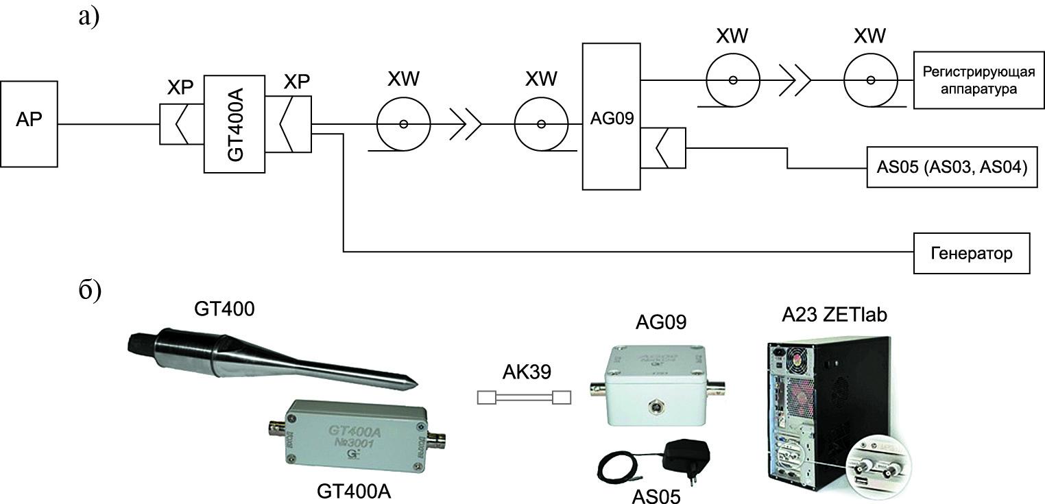 Пример схемы подключения и ее реализация для акустического датчика с трансформаторным выходом GT400 с усилителем напряжения сигналов преобразователей акустической эмиссии GT400A