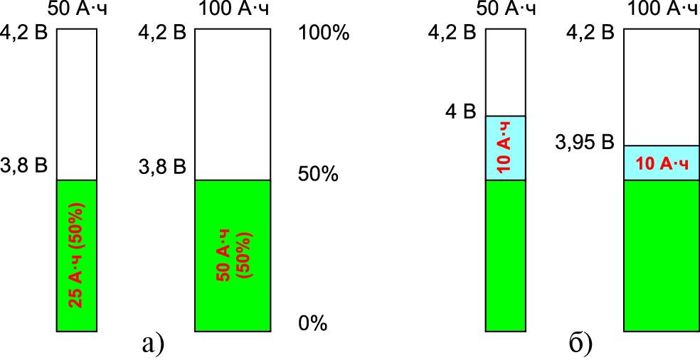Разность емкостей аккумуляторов приодном итом же напряжении
