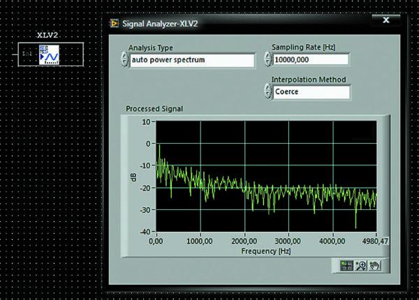 Пиктограмма на схеме и лицевая панель анализатора сигналов
