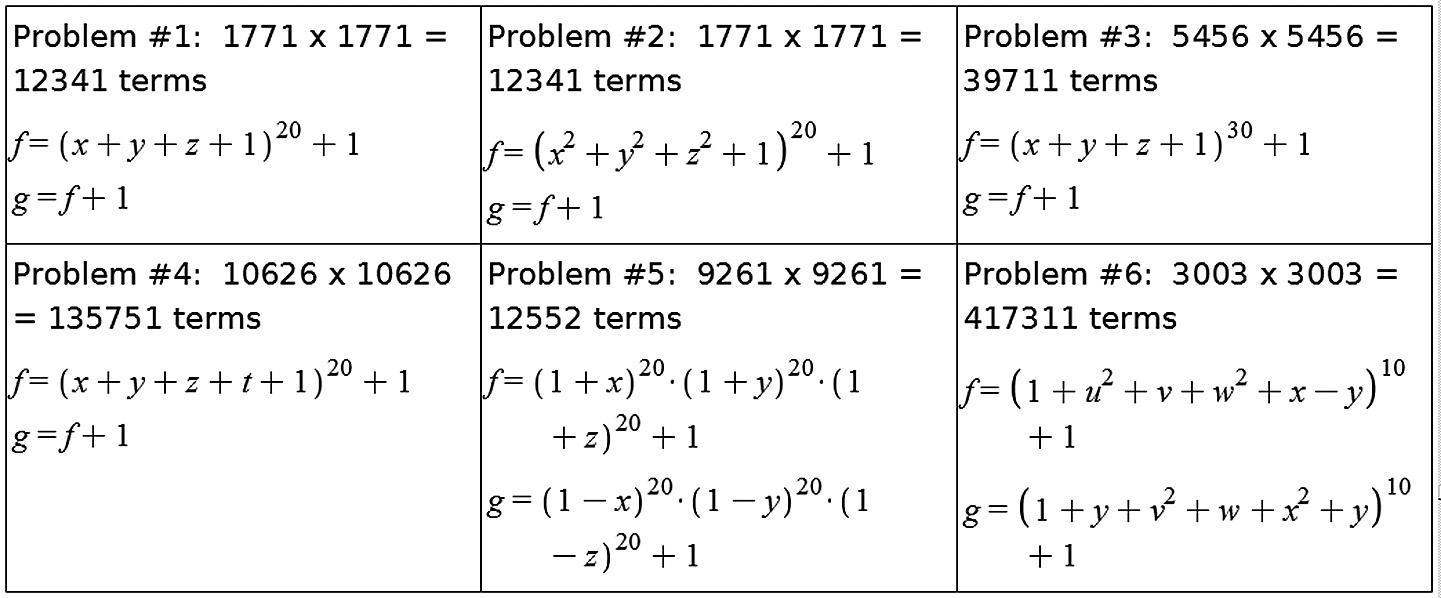 Шесть тестовых аналитических примеров (проблем)
