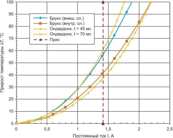 Токонесущая способность печатной дорожки шириной 0,2 мм для слоя медной фольги толщиной 18 мкм
