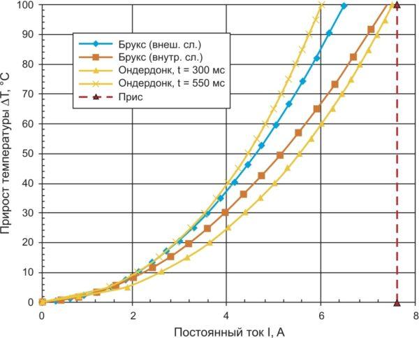 Токонесущая способность печатной дорожки шириной 1 мм для слоя медной фольги толщиной 35 мкм