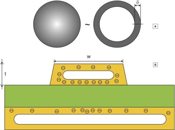 Модель влияния скин-эффекта на распределение переменного тока высокой частоты: а) в круглом одиночном проводнике; б) в печатной дорожке