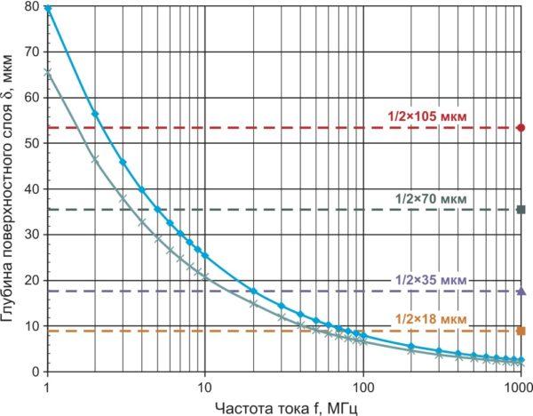 Глубина скин-эффекта в меди в зависимости от частоты для значений проводимости s = 40 МСм/м и s = 58,8 МСм/м