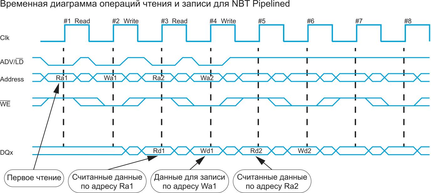 Работа SRAM NBT в режиме Pipeline