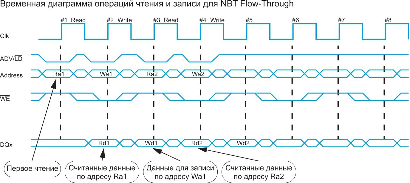 Работа SRAM NBT в режиме Flow-Through