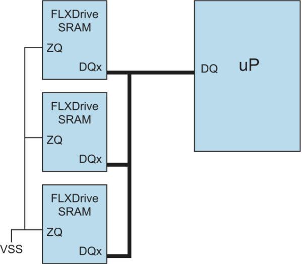 Подключение нескольких SRAM NBT к одной шине данных