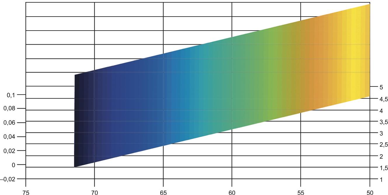 Поверхность идеального выходного сигнала моста при различных сочетаниях сопротивлений и напряжений питания
