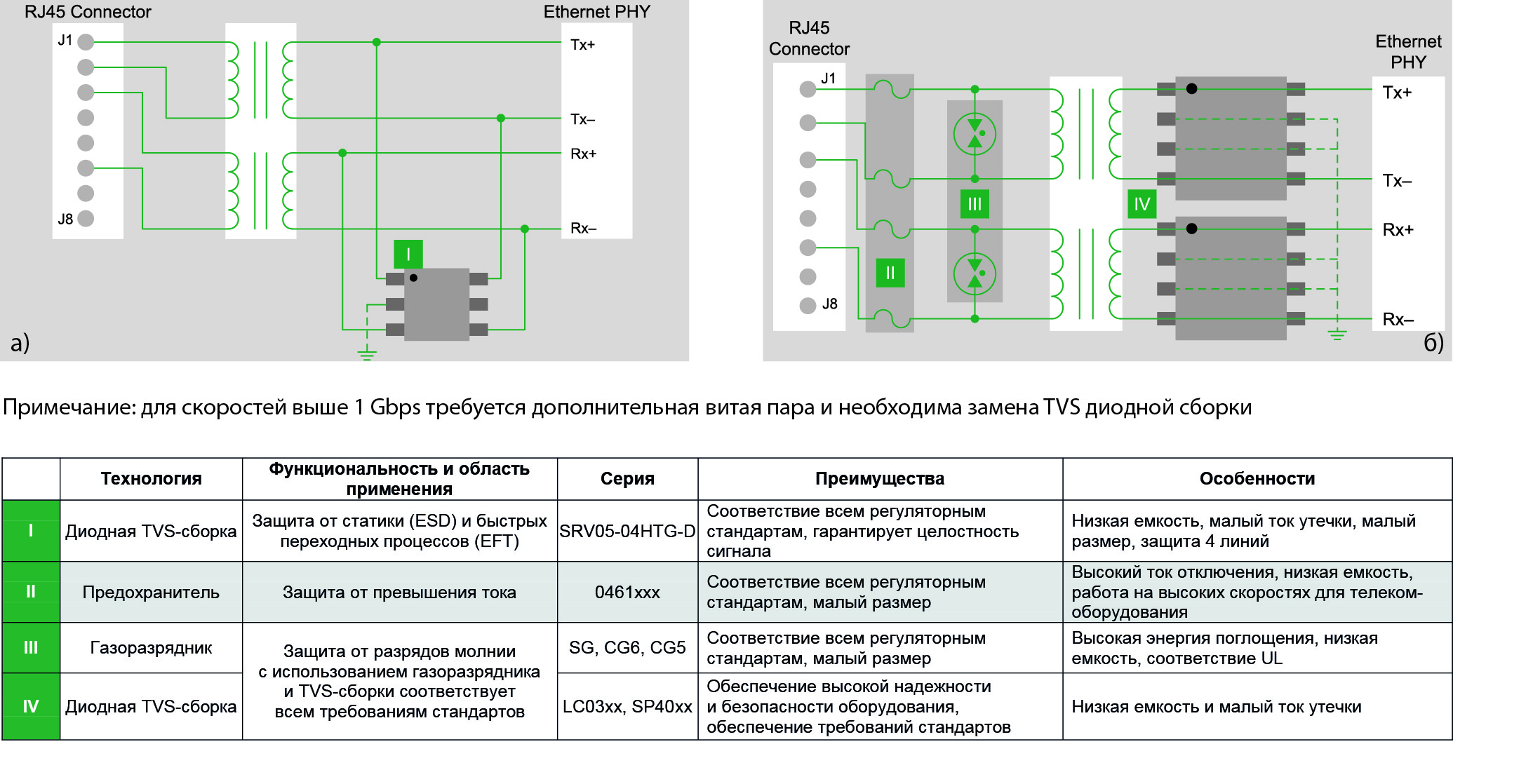 Рекомендованная защита сети PoE для исполнения внутри зданий и уличного исполнения